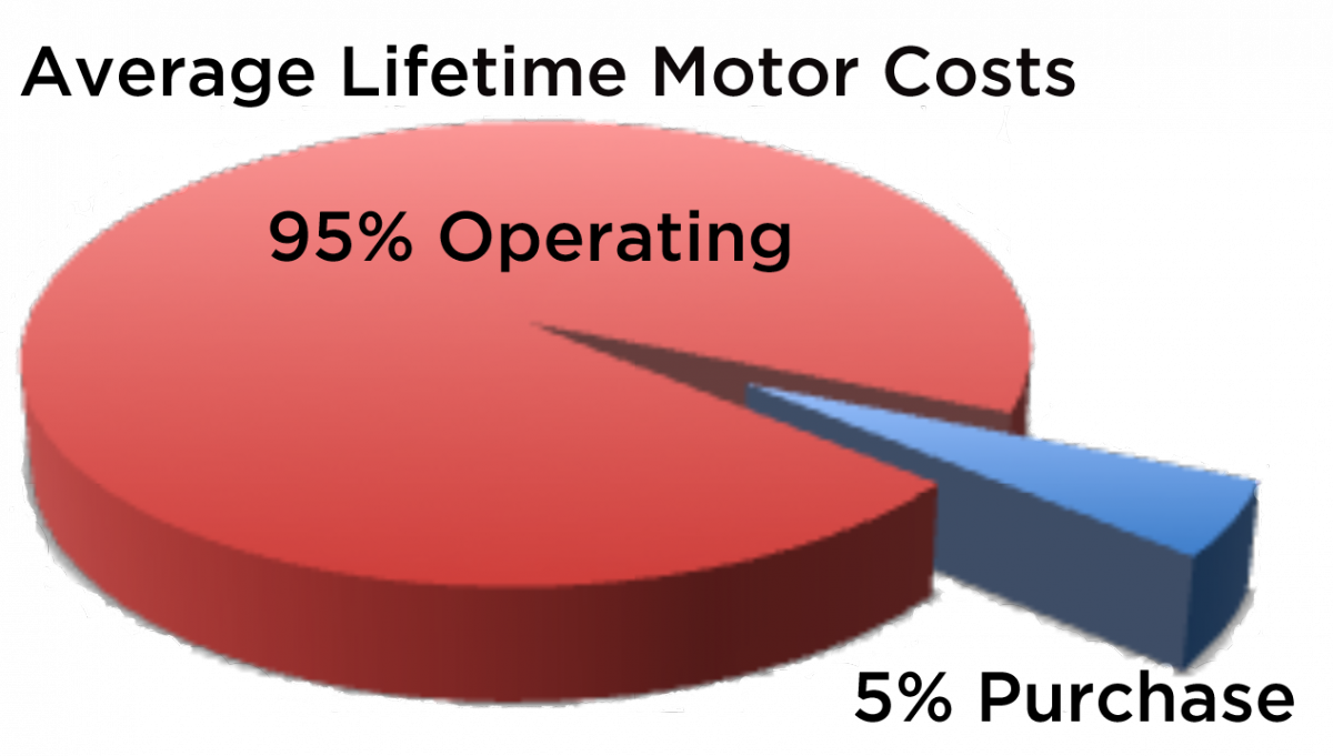 Pie chart comparing operating cost of motor—95% of total lifetime expenditure— to purchase, installation and maintenance—5% of total.