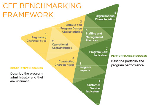 Program Performance Benchmarking paradigm